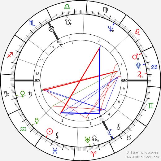 Marco Savioni tema natale, oroscopo, Marco Savioni oroscopi gratuiti, astrologia