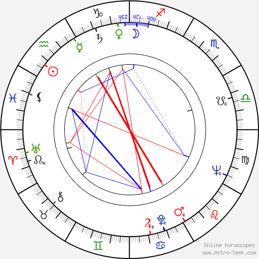Miroslav Výlet astro natal birth chart, Miroslav Výlet horoscope, astrology