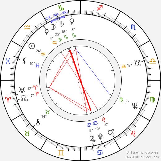 Octavian Cotescu birth chart, biography, wikipedia 2019, 2020