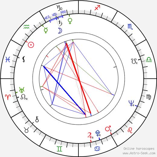 Octavian Cotescu birth chart, Octavian Cotescu astro natal horoscope, astrology