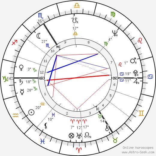 Paul Le Person birth chart, biography, wikipedia 2019, 2020