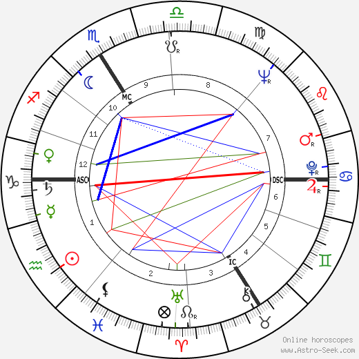 Paul Le Person astro natal birth chart, Paul Le Person horoscope, astrology