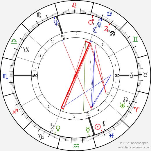 Peter Alliss tema natale, oroscopo, Peter Alliss oroscopi gratuiti, astrologia