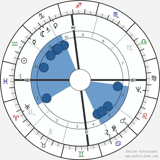 Phyllis McGuire wikipedia, horoscope, astrology, instagram