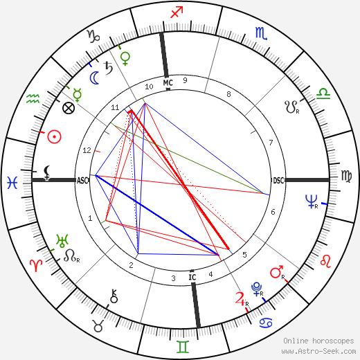 Phyllis McGuire tema natale, oroscopo, Phyllis McGuire oroscopi gratuiti, astrologia
