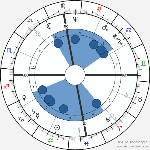 Rip Torn wikipedia, horoscope, astrology, instagram