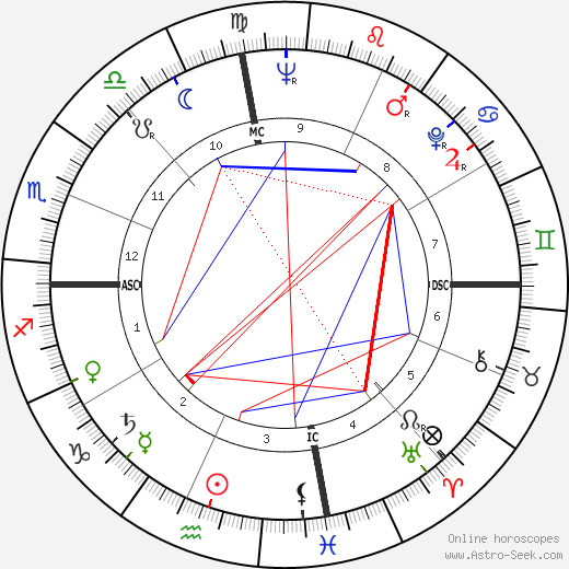 Rip Torn astro natal birth chart, Rip Torn horoscope, astrology