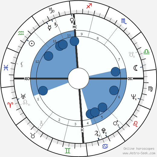 Ronald Cyril Fearn wikipedia, horoscope, astrology, instagram