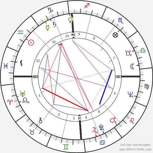 Ronald Cyril Fearn день рождения гороскоп, Ronald Cyril Fearn Натальная карта онлайн