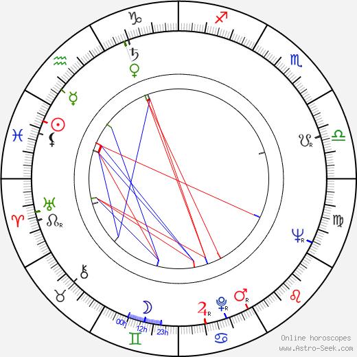 Shay Duffin birth chart, Shay Duffin astro natal horoscope, astrology