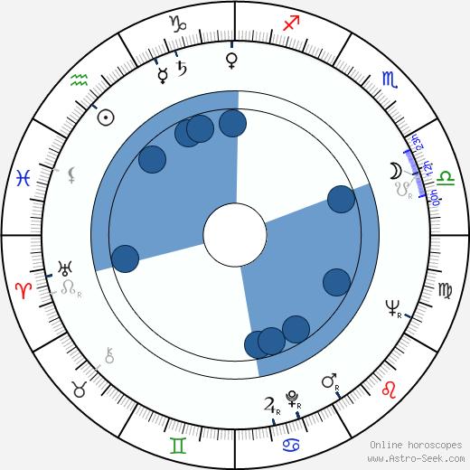 Teppo Riihimäki wikipedia, horoscope, astrology, instagram
