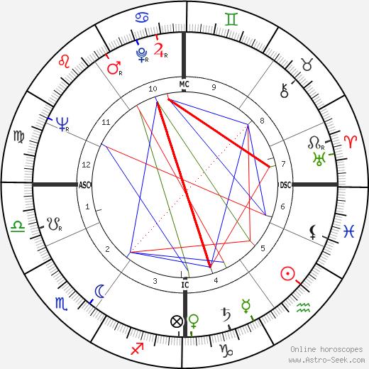 Томас Бернхард Thomas Bernhard день рождения гороскоп, Thomas Bernhard Натальная карта онлайн