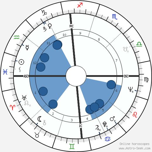Tom Wesselmann wikipedia, horoscope, astrology, instagram