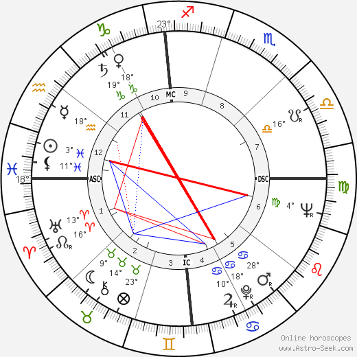 Tom Wesselmann birth chart, biography, wikipedia 2018, 2019