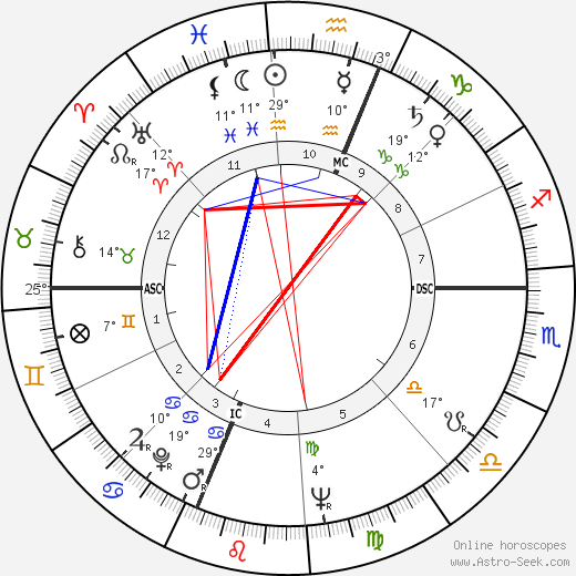 Toni Morrison birth chart, biography, wikipedia 2019, 2020