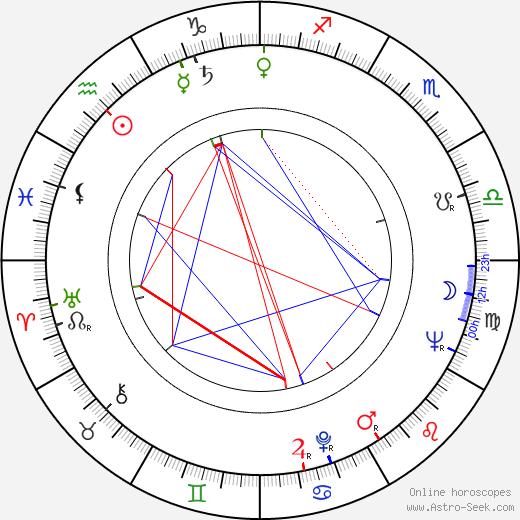 Vicente Parra день рождения гороскоп, Vicente Parra Натальная карта онлайн