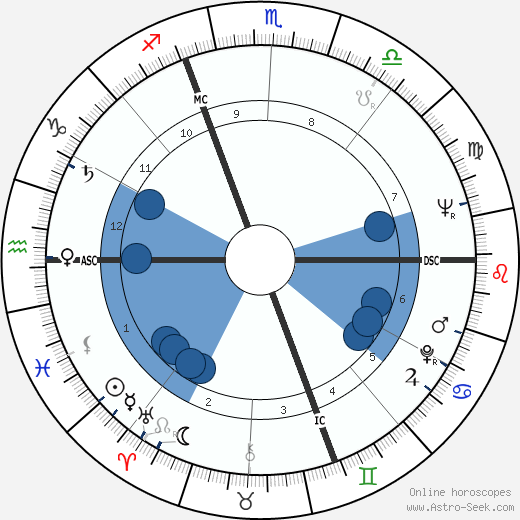 Alda Merini wikipedia, horoscope, astrology, instagram