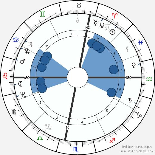 Amos Mariani wikipedia, horoscope, astrology, instagram