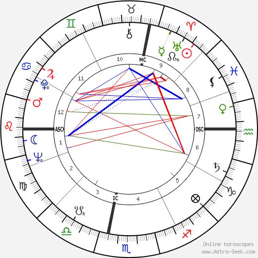 Amos Mariani tema natale, oroscopo, Amos Mariani oroscopi gratuiti, astrologia