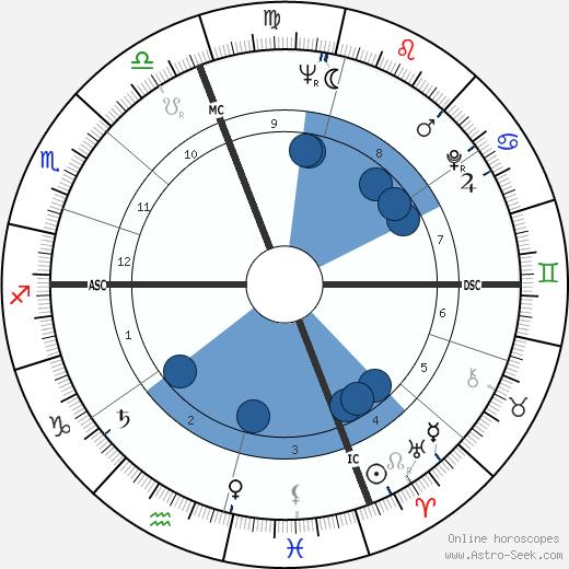 Bernard A. Dupont wikipedia, horoscope, astrology, instagram