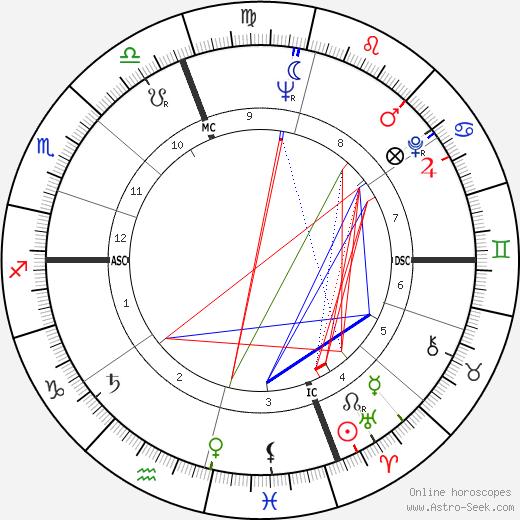 Bernard A. Dupont день рождения гороскоп, Bernard A. Dupont Натальная карта онлайн