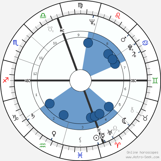 Bob Kaufman wikipedia, horoscope, astrology, instagram