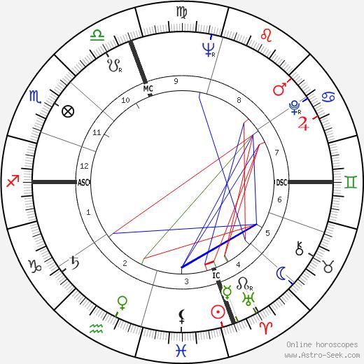 Боб Кауфман Bob Kaufman день рождения гороскоп, Bob Kaufman Натальная карта онлайн