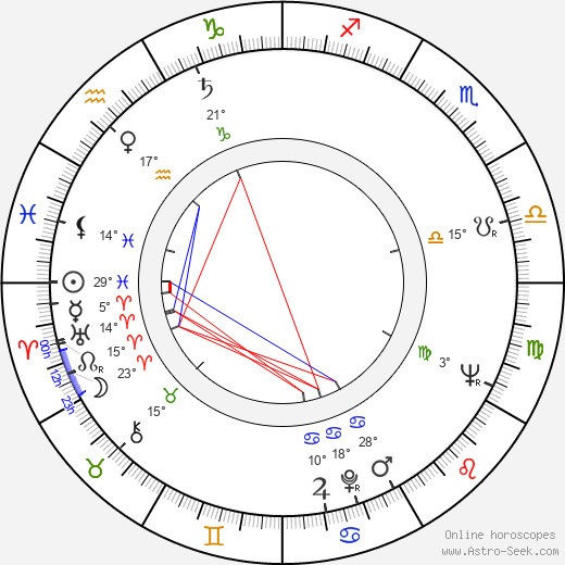 Bohuslav Drozd birth chart, biography, wikipedia 2020, 2021