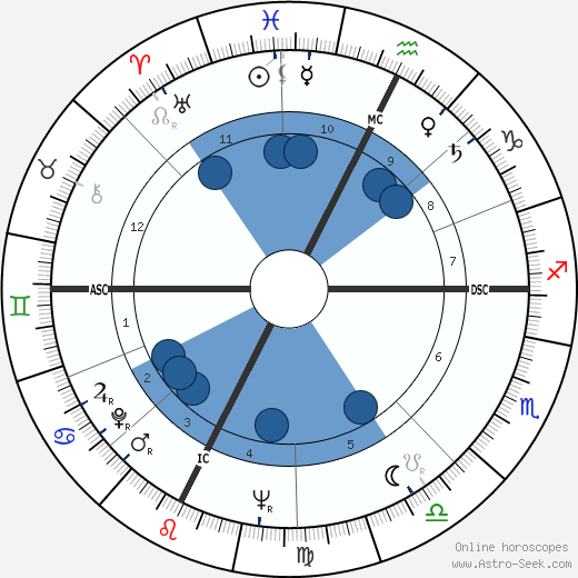 Carla Lonzi wikipedia, horoscope, astrology, instagram