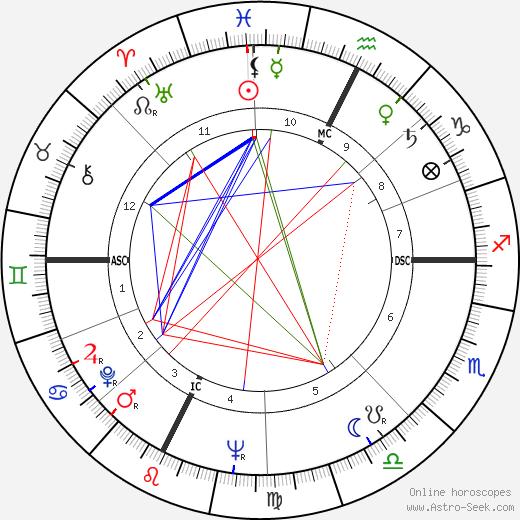 Carla Lonzi tema natale, oroscopo, Carla Lonzi oroscopi gratuiti, astrologia