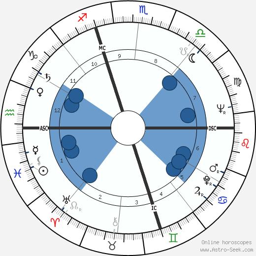 Carlo Galli wikipedia, horoscope, astrology, instagram