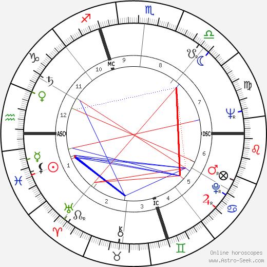 Carlo Galli astro natal birth chart, Carlo Galli horoscope, astrology