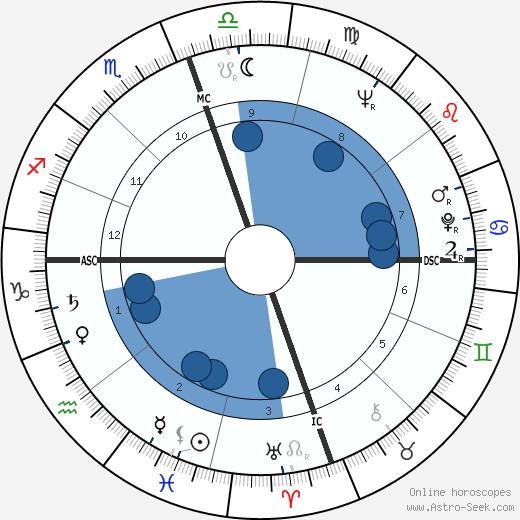 Carmen De Lavallade wikipedia, horoscope, astrology, instagram
