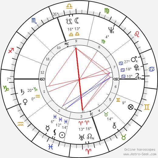 Carmen De Lavallade birth chart, biography, wikipedia 2019, 2020