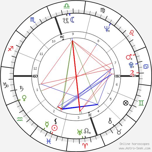Carmen De Lavallade astro natal birth chart, Carmen De Lavallade horoscope, astrology