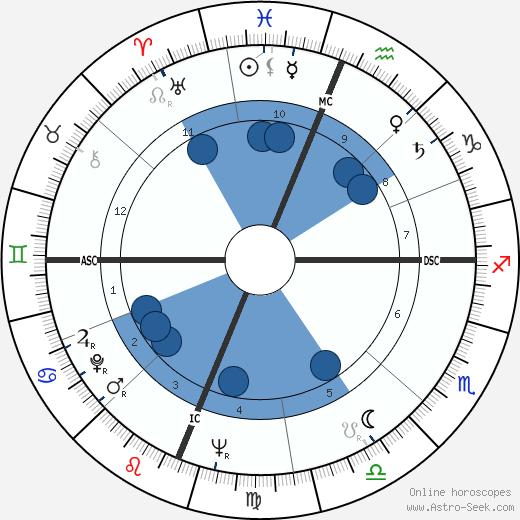Clayton Pinkerton wikipedia, horoscope, astrology, instagram
