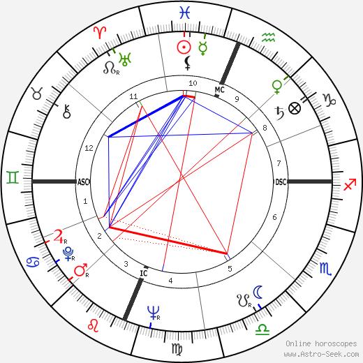 Clayton Pinkerton tema natale, oroscopo, Clayton Pinkerton oroscopi gratuiti, astrologia