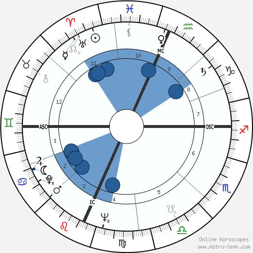 David Janssen wikipedia, horoscope, astrology, instagram