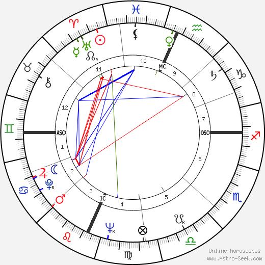 Дэвид Джэнссен David Janssen день рождения гороскоп, David Janssen Натальная карта онлайн