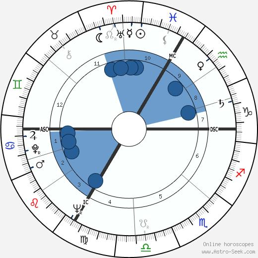 Didier Pineau-Valencienne wikipedia, horoscope, astrology, instagram