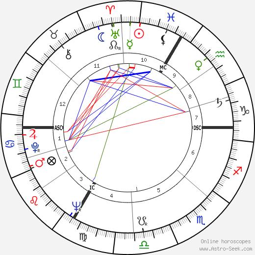 Didier Pineau-Valencienne tema natale, oroscopo, Didier Pineau-Valencienne oroscopi gratuiti, astrologia