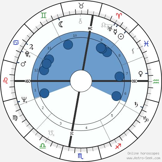 Donna Wilson wikipedia, horoscope, astrology, instagram