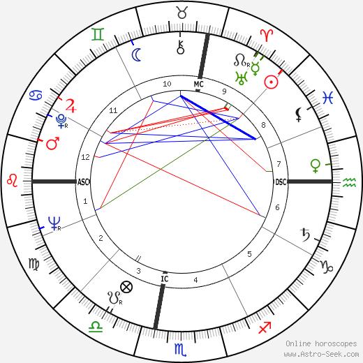 Donna Wilson tema natale, oroscopo, Donna Wilson oroscopi gratuiti, astrologia