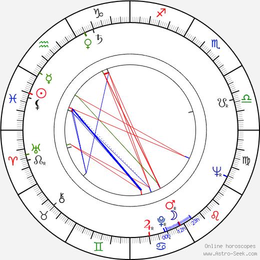 Элизабета Бостан Elisabeta Bostan день рождения гороскоп, Elisabeta Bostan Натальная карта онлайн