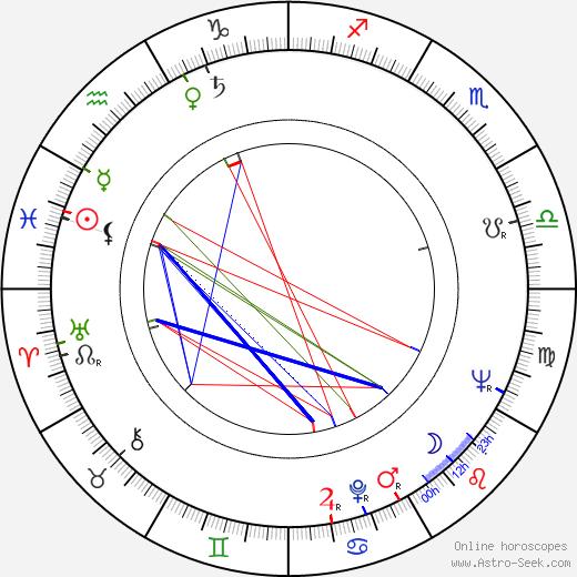 Emma Penella день рождения гороскоп, Emma Penella Натальная карта онлайн
