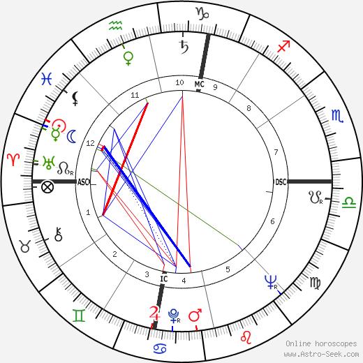 Frank M. McPhee tema natale, oroscopo, Frank M. McPhee oroscopi gratuiti, astrologia