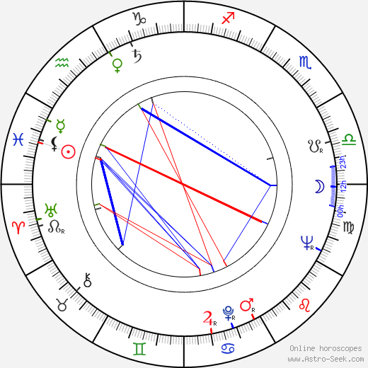 George Ogilvie astro natal birth chart, George Ogilvie horoscope, astrology