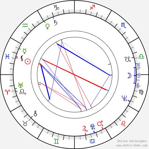 George Ogilvie birth chart, George Ogilvie astro natal horoscope, astrology