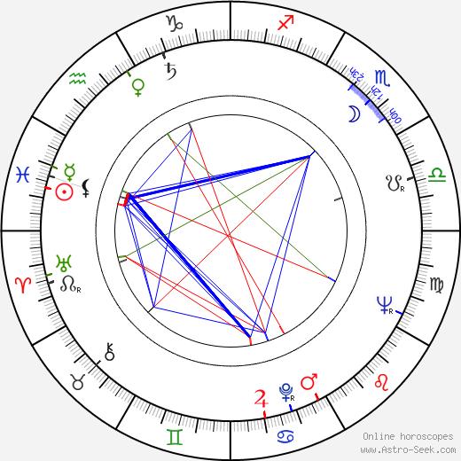 Gerald Potterton birth chart, Gerald Potterton astro natal horoscope, astrology