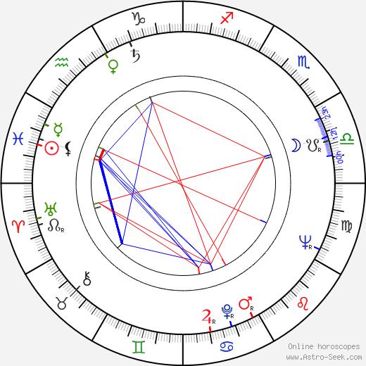 Hal Needham день рождения гороскоп, Hal Needham Натальная карта онлайн